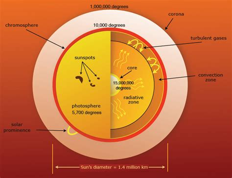 Termometer Corona gsj physics forum dissecting bad models solar temperature gradient paradox