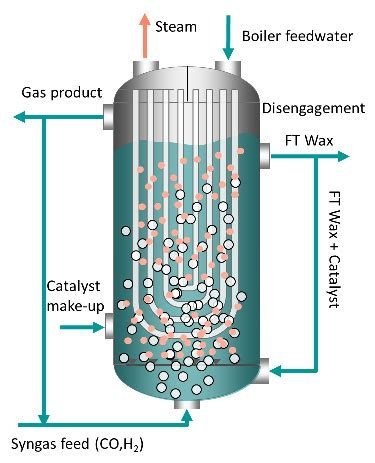 fluidized bed reactor india sustainable communities proposal altenergymag
