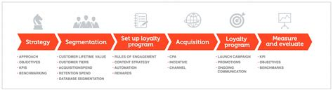 Blueprint Program the guide to measuring customer loyalty effectively