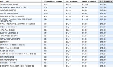 Ca And Mba Combination Salary by International Business International Business Career Salary