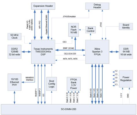 jtag state diagram ti jtag diagram ti get free image about wiring diagram