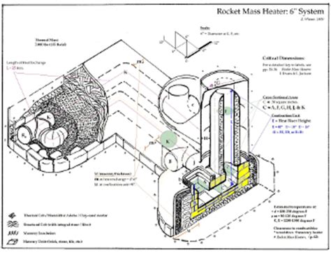 Small Rocket Heater Plans Efficient Stove Estufa Eficiente Guateca 2012