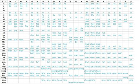 Pinyin Table by Pin Yin Chart