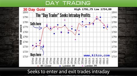 swing trading vs day trading position trading swing trading day trading what is