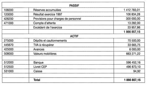 Modèle Compte De Résultat Association