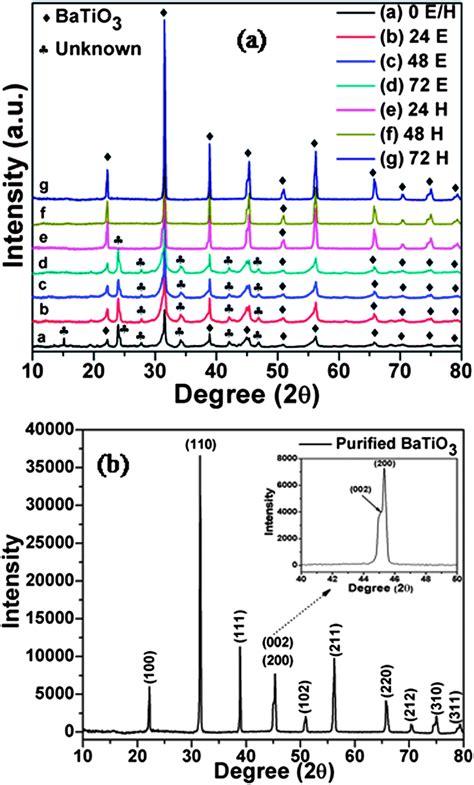 xrd pattern of batio3 facile preparation of uniform barium titanate batio 3