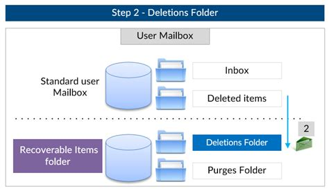 Office 365 Portal Recover Deleted Items How To Recover Deleted Items In Outlook For Exchange User