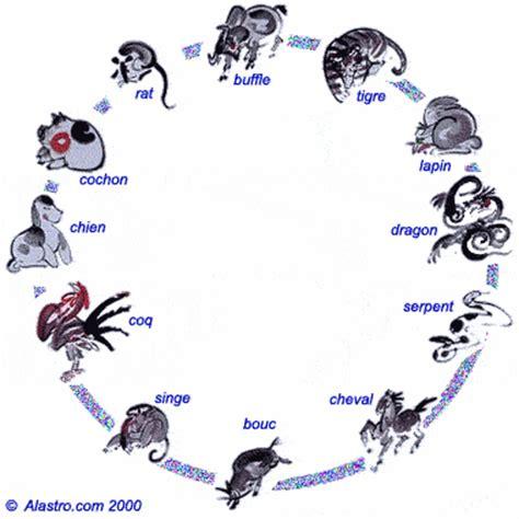Calendrier Vietnamien Abeille Biz Biz Astrologie Chinois