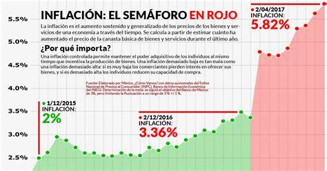 inflacion caba en 2016 tasa de inflacion informacion 7 8 millones podr 225 n comprarse la canasta b 225 sica hasta 2044