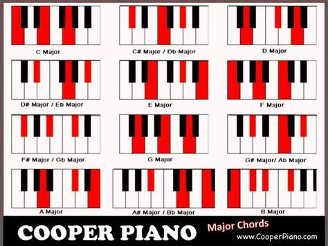 printable piano major chord chart piano chords chart 2015confession