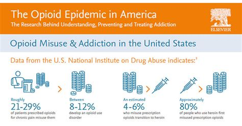 opiophilia heroin in the united states where does it elsevier s opioid resource center brings together latest