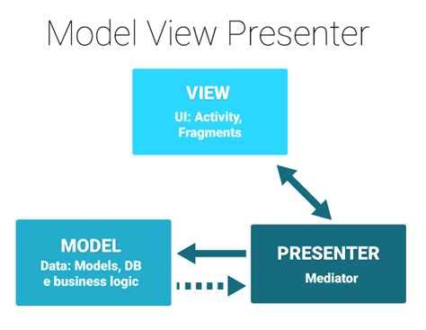 mvp pattern asp net tutorial an introduction to model view presenter on android