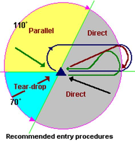 holding pattern phrase meaning holding pattern teardrop 30 r parallel l l r direct r
