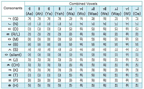 korean hangul combined vowels guide alphabet