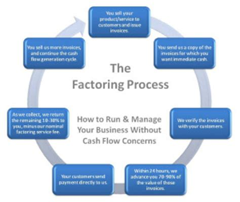 Letter Of Credit Vs Factoring What Is Invoice Factoring
