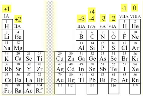 printable periodic table oxidation numbers language of chemistry