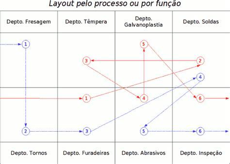 layout processo produtivo layout de f 225 bricas em jlcarneiro com