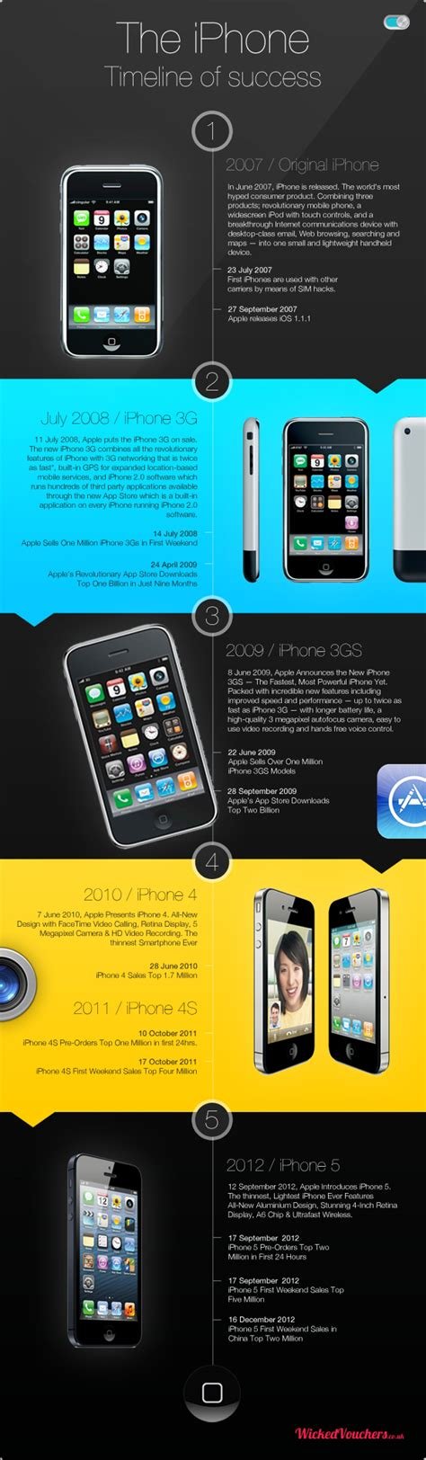 the iphone timeline of success visual ly