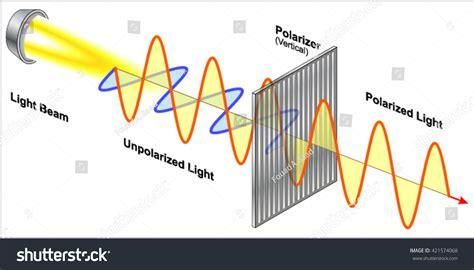 Polarized Light Stock Photos Polarized Light Stock | polarization light waves stock vector 421574068 shutterstock