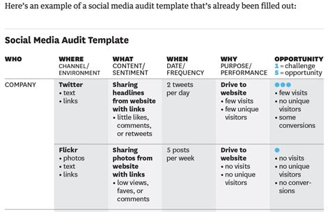 social media audit template social media roundup week of november 22 2015