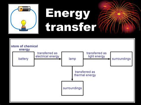 Energy Transfers 1 energy transfer presentation physics sliderbase