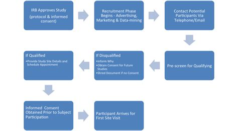 recruitment workflow process recruitment process flowchart pictures to pin on