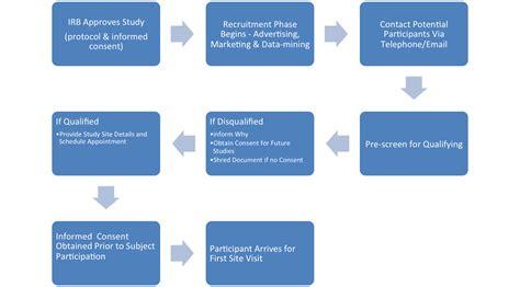 recruitment flowchart recruitment process flowchart create a flowchart