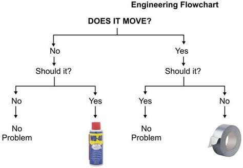 flowchart mechanical engineering engineering flowchart engineer humor