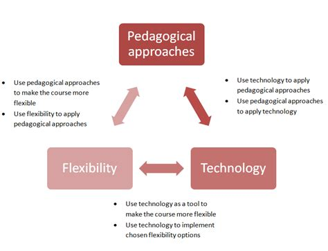 design flexibility meaning pedagogical d 233 finition what is