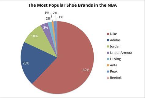 popular shoe brands popular shoe brands 28 images footwear shoes quality