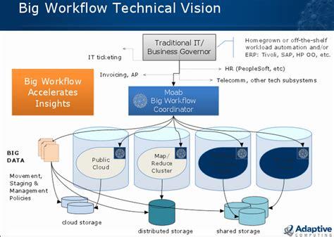 cloud workflow engine cloud workflow engine 28 images cloud workflow engine