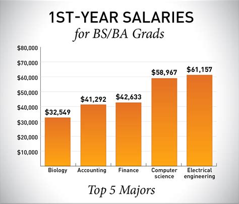 Mba Salary Vs Accounting Ba by Statistics Grads Leave With Low Debt Strong Earning