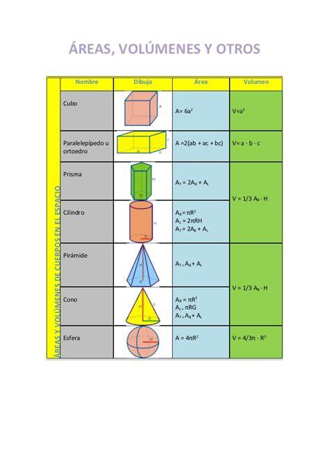 figuras geometricas area y volumen formulas de area y volumen hairstylegalleries com