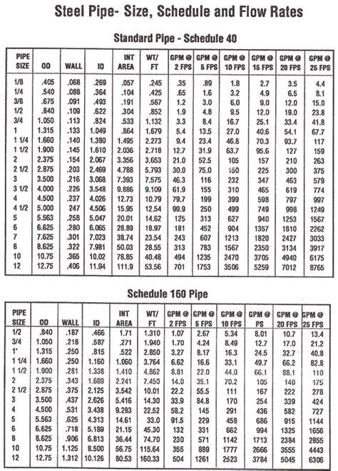 Pipa Schedule 40 schedule 40 pipe mild steel ms sch 40 pipe mild