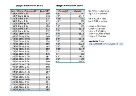 weight conversion table kg to lbs weight conversion table kg to lbs imgkid com the