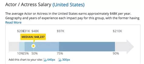 why are actors so highly paid whereas scientists are