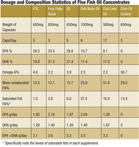 supplement 3 sfc the slippery facts about fish