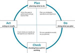 Plan Do Check Act Template by Template Barnes Cdir Ltd