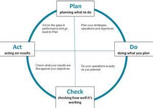 Plan Do Check Act Template template barnes cdir ltd