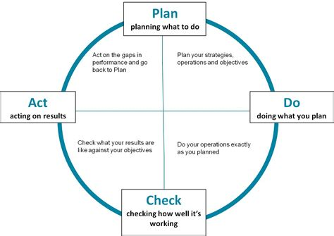 plan do check act template template barnes cdir ltd