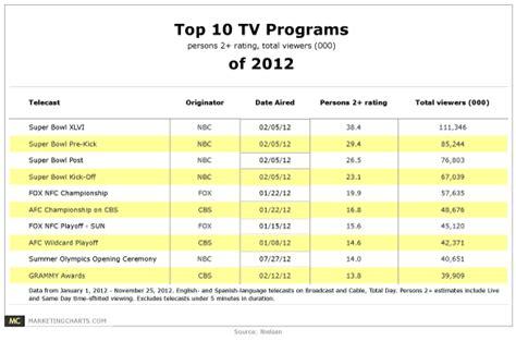 best tv program top 10 tv programs of 2012 football dominates again