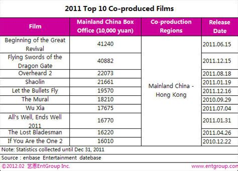 china us film co production 2011 2012 china film industry report china org cn