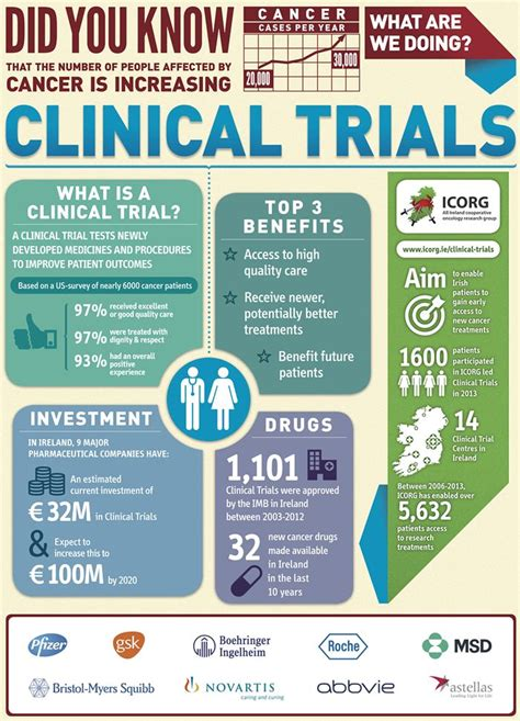 Mba Clinical Research Uk by 1000 Images About Clinical Trial On Facts