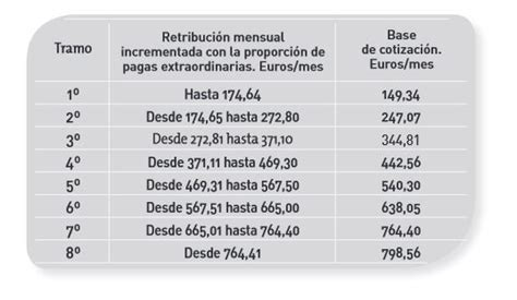 sueldo base empleadas de hogar 2016 bases de cotizacin 2016 empleadas del hogar sueldo base