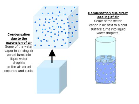 quia cp water cycle vocabulary flashcards