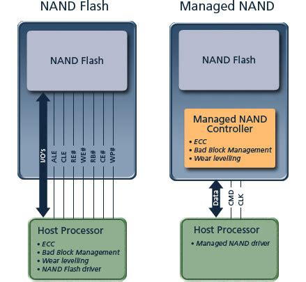 micron technology, inc. choosing the right nand