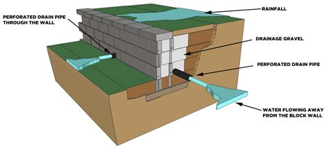 5 tips for an everlasting block retaining wall cornerstone wall solutions