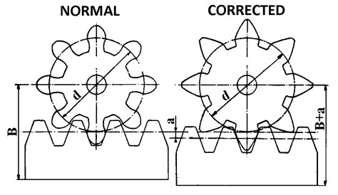 Addendum Modification Center Distance by Tooth Corrections At Cylindrical Gears Gears Tooth