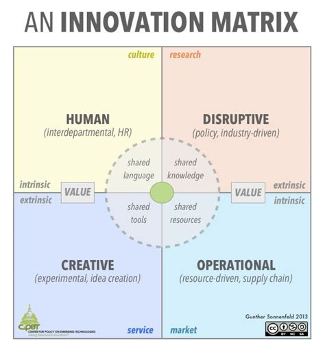 innovation strategy template an innovation matrix design thinking service design