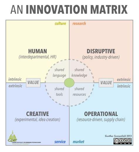 design thinking quadrant an innovation matrix design thinking service design